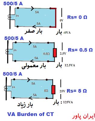 پیوست یک .اندازه گیری بار در ترانس جریان