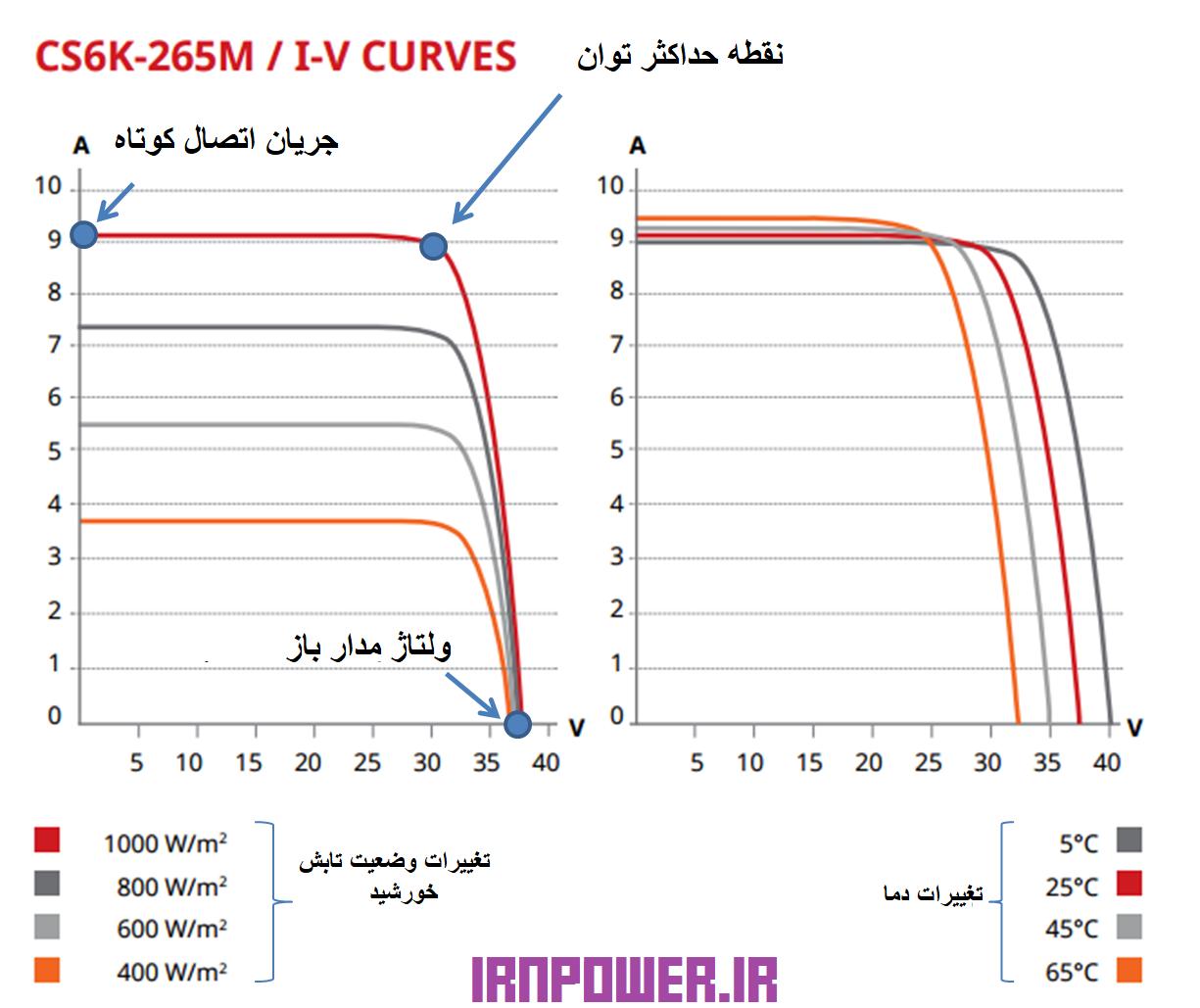 منحنی I-V پنل خورشیدی 265 واتی کانادایی