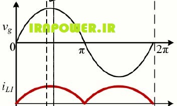 ولتاژ شبکه و جریان سلف L1 در مقاله